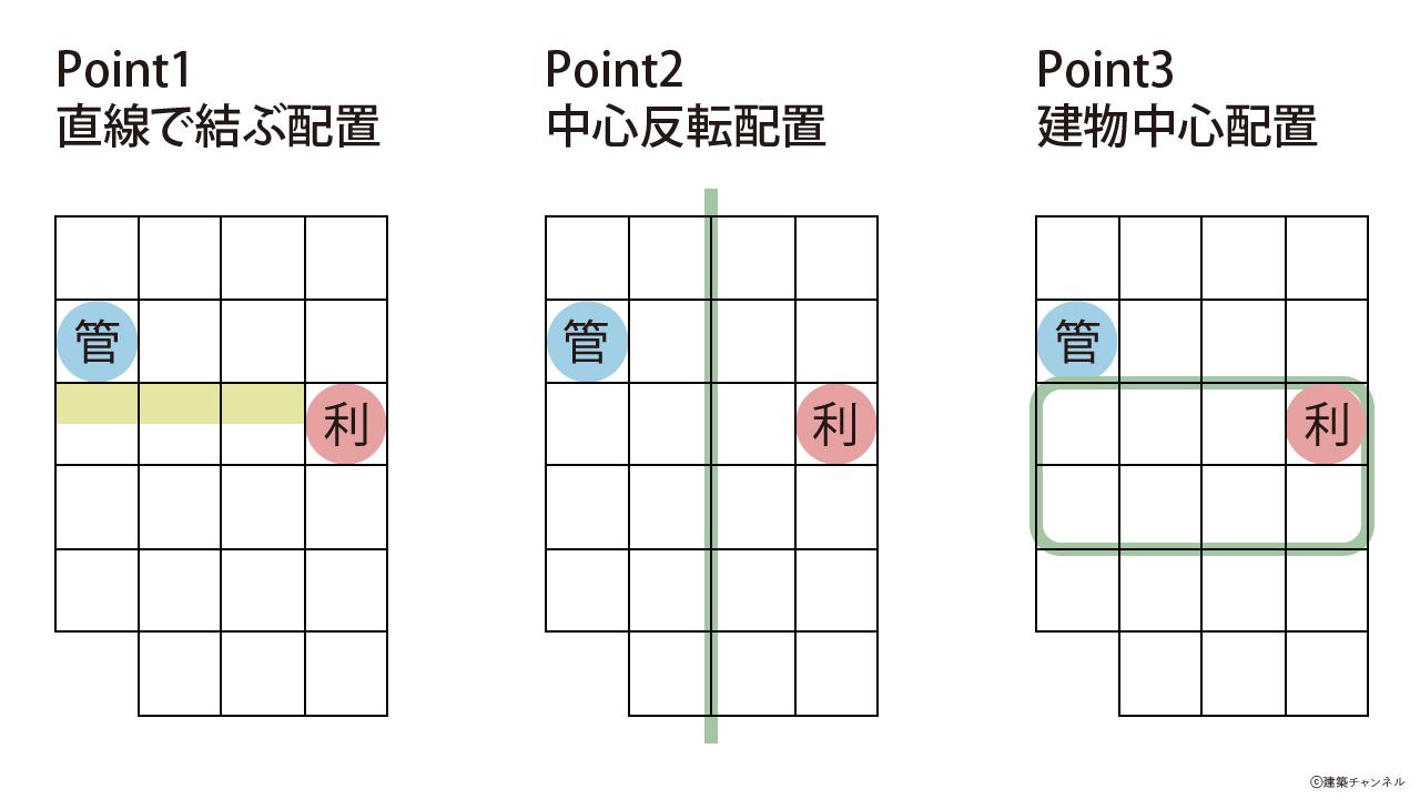 【一級建築士】設計製図の試験『エスキス解答例|コア配置のポイント』|令和元年
