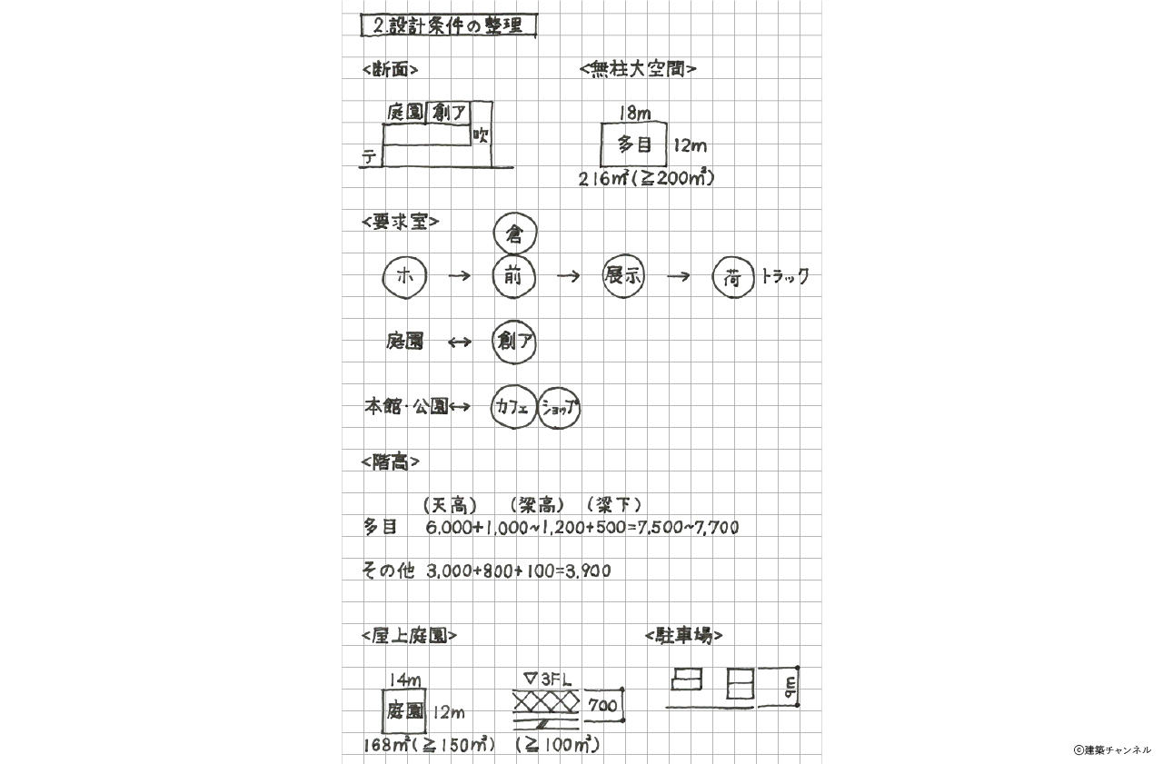 【一級建築士】設計製図の試験『エスキス解答例|設計条件の整理』|令和元年
