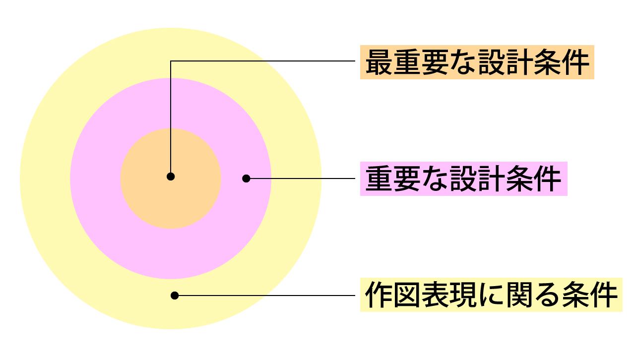 【一級建築士】設計製図の試験「重要度の塗り分け方」|エスキスの方法1