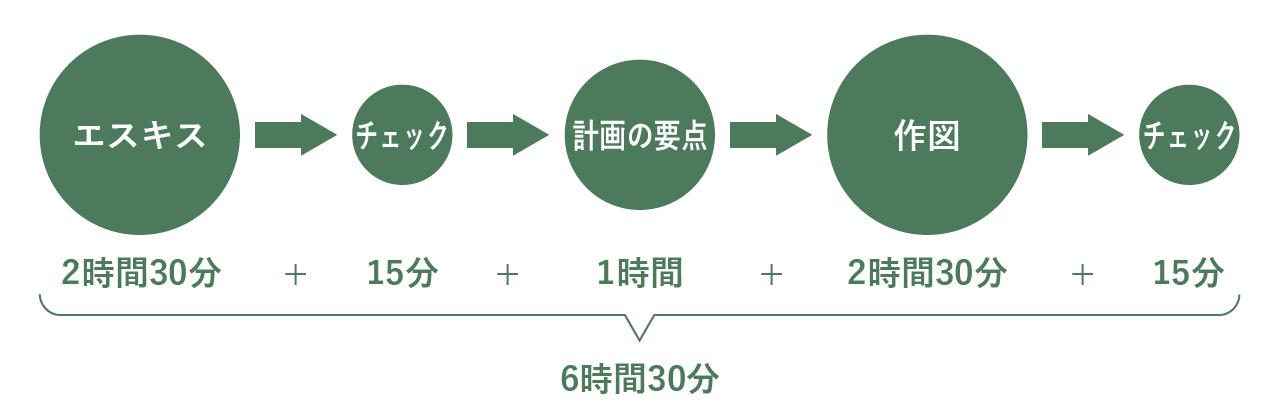 【一級建築士】設計製図の試験『手順と時間配分』のダイアグラム